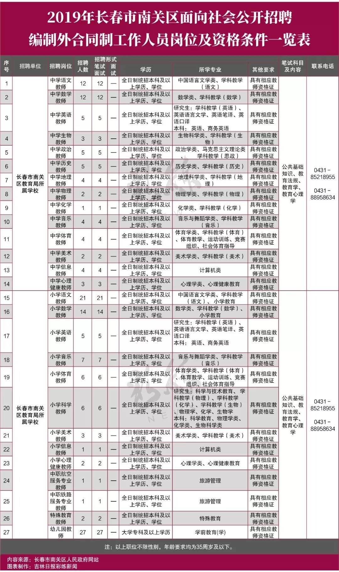 长春市南关区招聘教师162人!(附岗位表)
