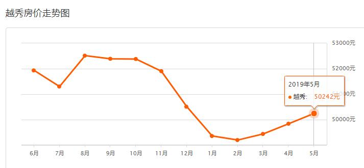 广州越秀房价走势图