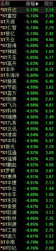 """ST股""""坠落式""""下跌, A股迎来垃圾股批量退市的时代?"""