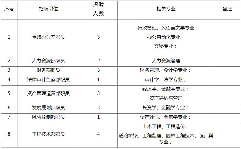 2019年渭南市大荔县城镇开发投资有限责任公司招聘公告(20人)