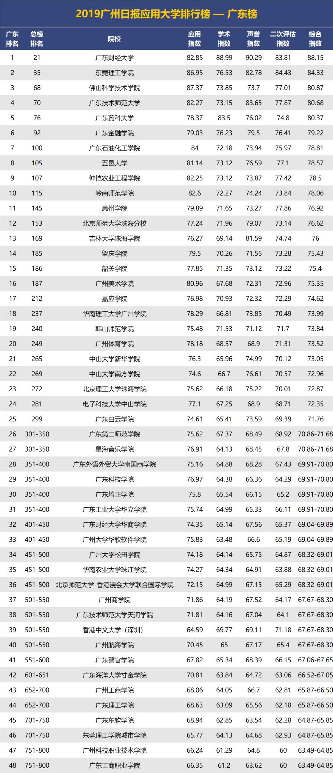 2019經濟國家排行榜_廣東gdp排名 2019gdp全球排名