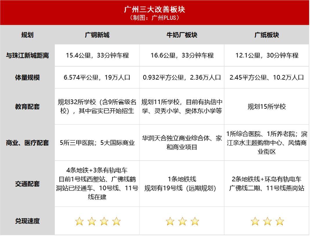 广州买房子哪里好6
