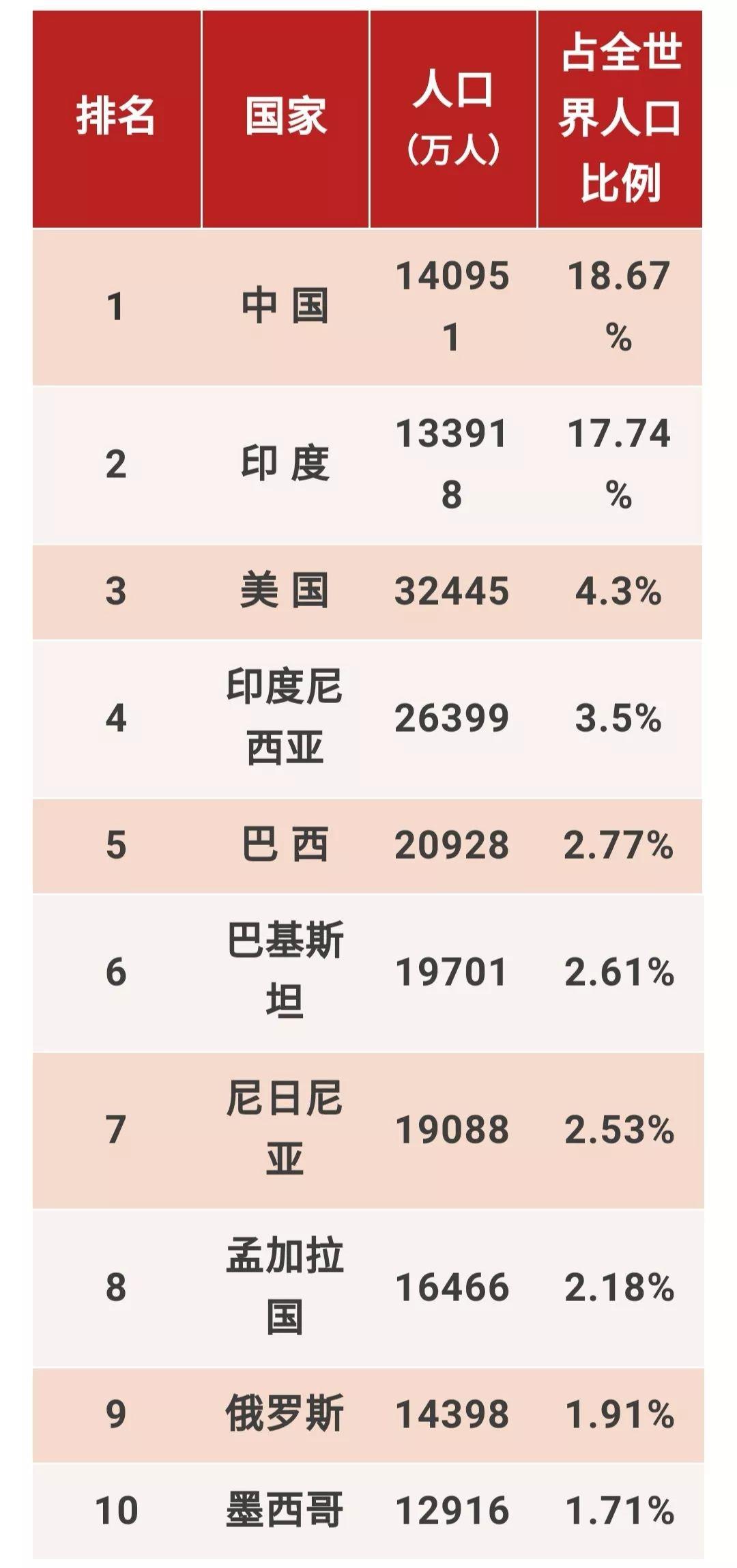 世界人口国家排名_2016最新世界各国人口排名