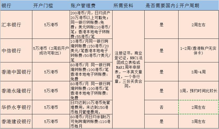 在香港银行开户总是不成功?提前准备好这些开户不是问题
