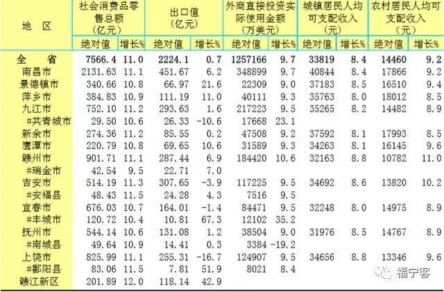 贵溪市gdp_新能源之都新余市的2019年GDP出炉,在江西省内排名第几