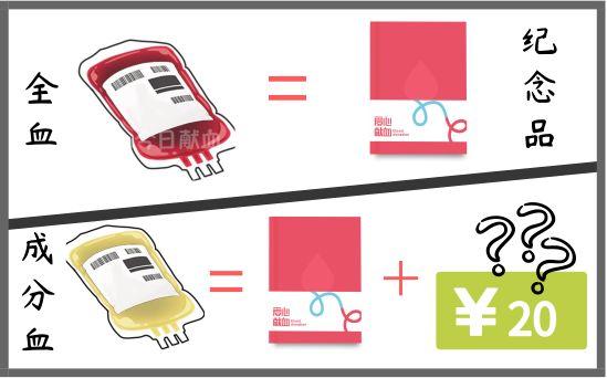 3分钟了解7大献血误区,不看亏啦-今日献血