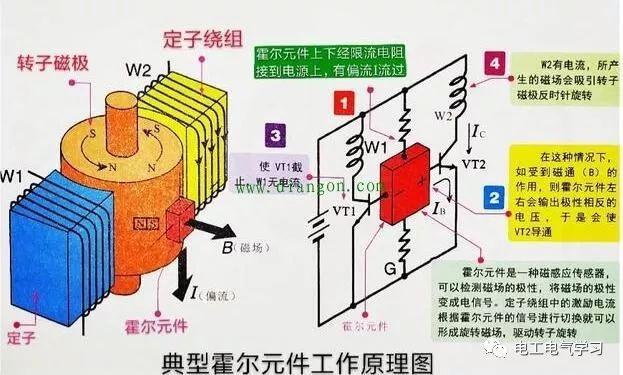 防水减速电机,为什么直流无刷电机有的能较大电流启动,有的却用转把逐渐加大电流启动?_控制