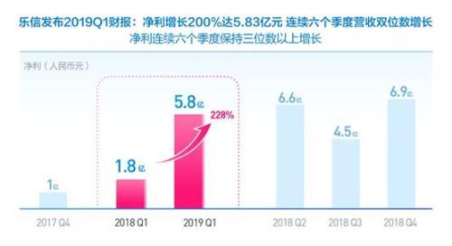 乐信发布Q1财报:净利润5.83亿元 同比增长228%