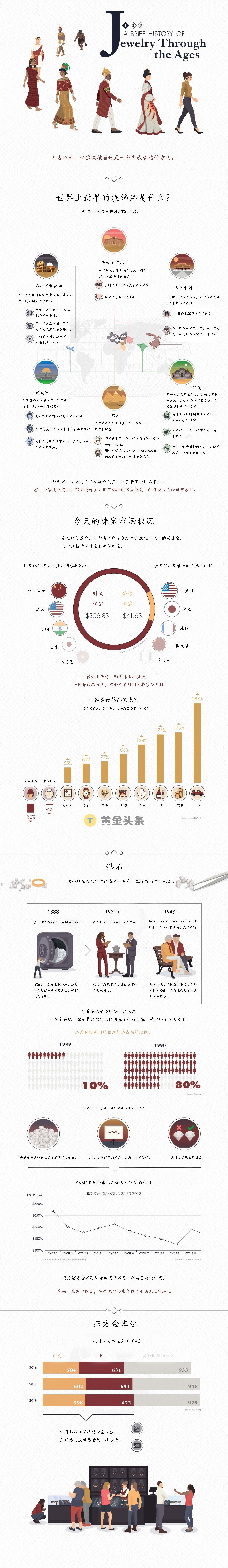 一张图看懂3480亿美元珠宝市场的前世今生