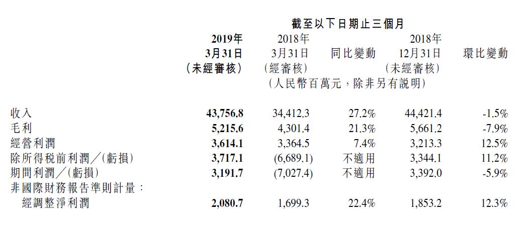 小米财报超预期 季度营收超格力 手机出货量全球排名第四