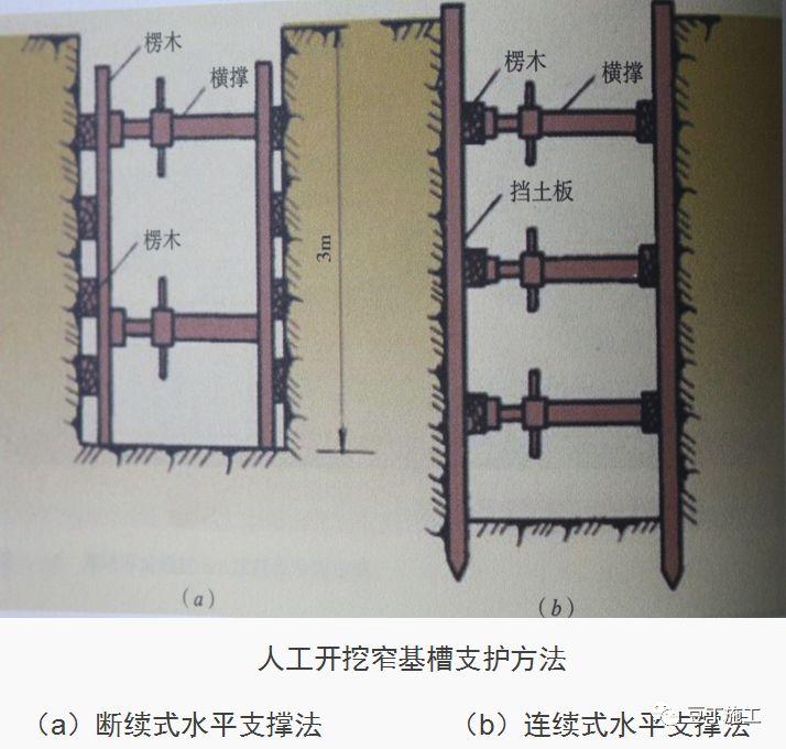 十项建筑基坑工程检查要点详细图解,剖面图非常棒图片