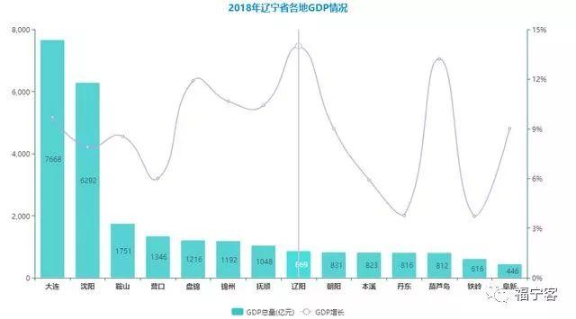 本溪gdp_本溪一季度GDP排名 辽宁前十,拿到湖北省还能进入前十吗
