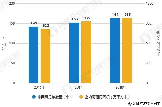 2019年中国会展行业市场现状及趋势分析 大数据和智能