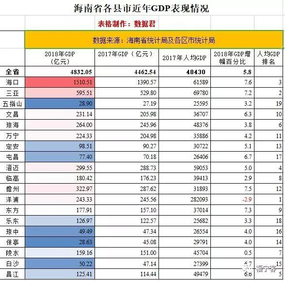 海口人均gdp_海南省人均GDP排名,三亚第二海口第三
