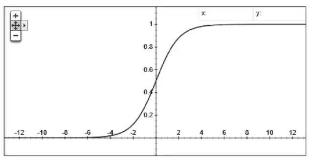 中出日�yf�x�_健康 正文  激励函数,通常也会被称为激活函数,它是跟随在 f(x) = wx