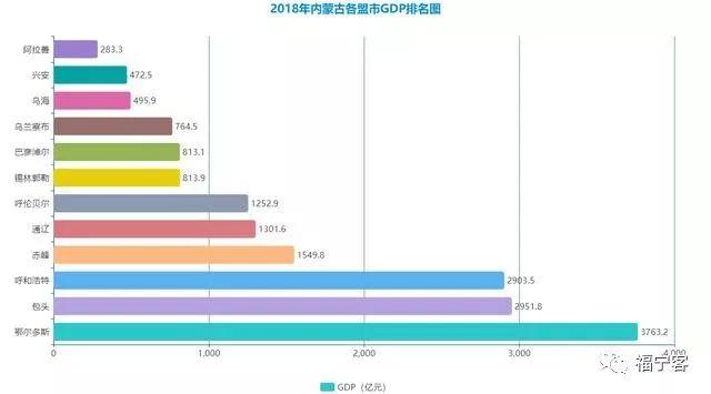 内蒙古gdp_陇南荣登2019上半年GDP名义增速全国第四