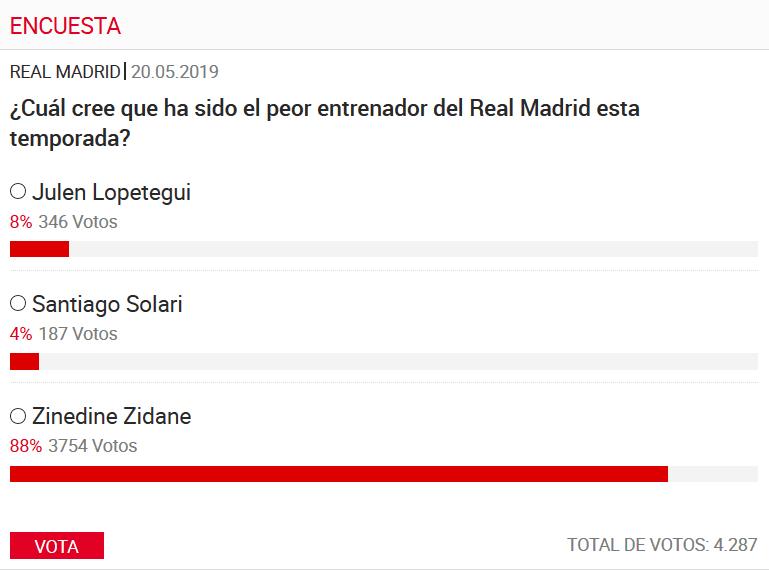 皇马球迷民调:88%投齐达内最差 数据被索拉里完爆