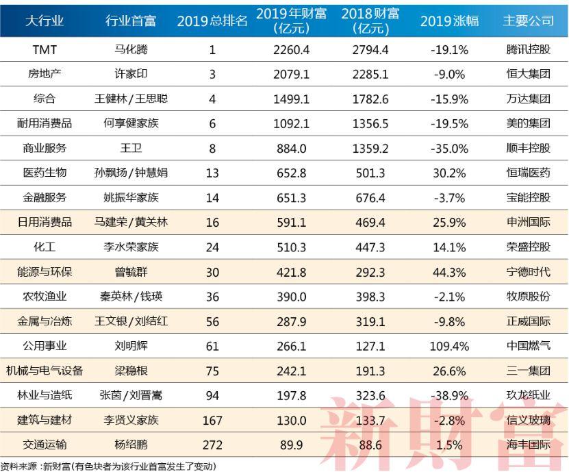 2019行业排行榜_8524元 月 苏州工资没达到的快看,赚钱的行业竟是