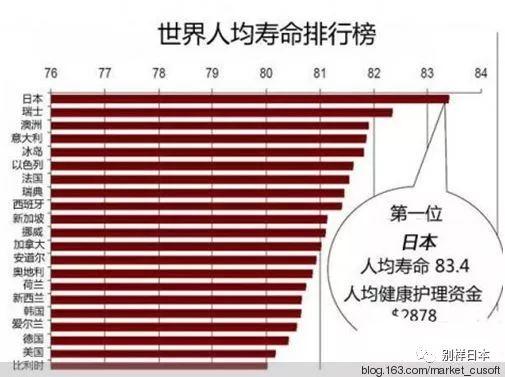 日本 人 平均 寿命