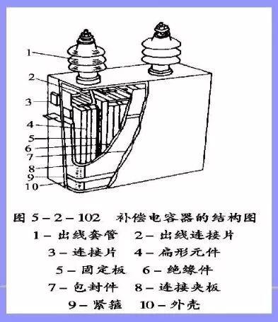 低压电容器的工作原理_电容器工作原理图片