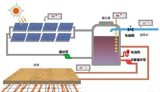 太阳能热水器供暖_干货  图解太阳能供暖系统运行原理_热水