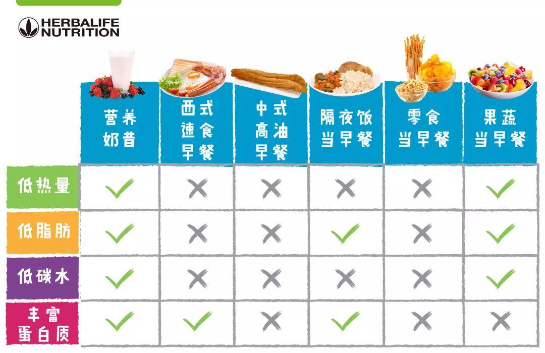 男性营养健德堂_合理热量摄入,男性早餐应摄入525-585大卡,女性应摄入390-450大卡.