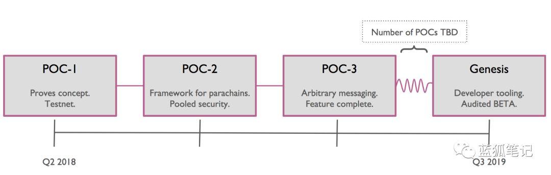 波卡如何解决区块链创新的大难题?