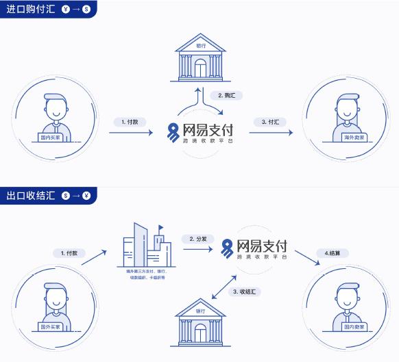 网易支付上线跨境收款服务,面向集团内部、跨境平台型商家出口业务