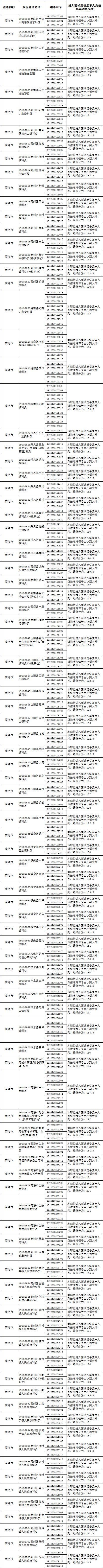 2019商洛市公务员考试面试资格复审名单及地点