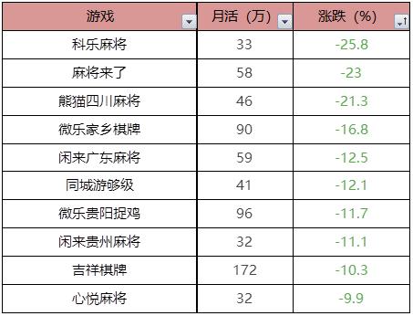 棋牌评测网4月棋牌冷却,通用棋牌迎来大幅增加 未命名 第7张