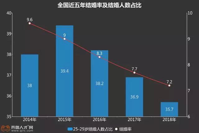 结婚成本排行榜_婚不起 2019各地彩礼排行榜,你知道南京的结婚成本是多少吗