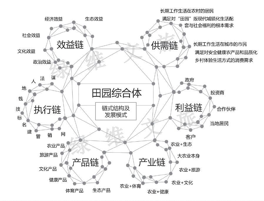 城郊田园综合体:链式发展结构与模式解读