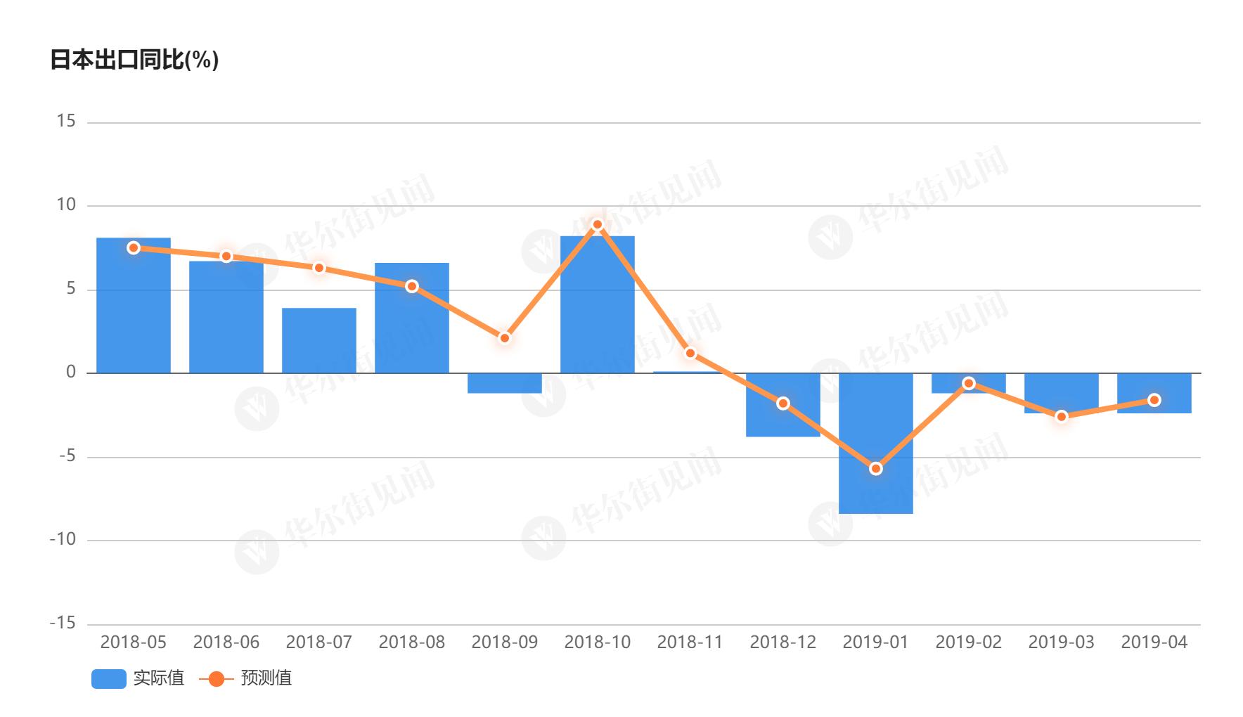 日本4月出口五连跌 对华出口同比下滑6.3%