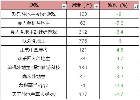 棋牌评测网4月棋牌冷却,通用棋牌迎来大幅增加 未命名 第5张