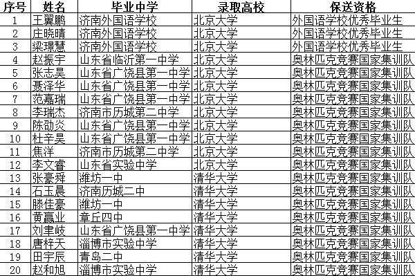 """山东这185名学生厉害了!高考前被保送名校,这所学校""""亮""""了"""