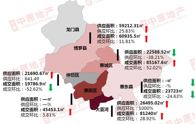 上周惠州新房成交2973套 2个纯新项目首开 3大热盘加推