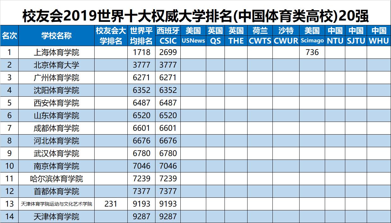 2019世界大学排名分析报告:中国各类型大学排名,清华北大北师大等分列第一