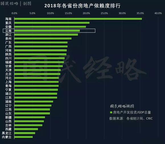 云南经济总量排名2021_2020云南经济图