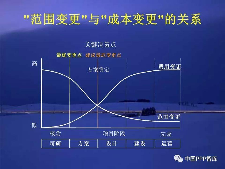 wwwppp222com_独家|王守清谈《政府投资条例》与ppp关系与影响(文字