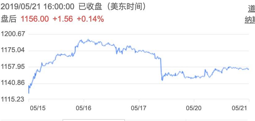 断供华为,安卓生态将受打击,谷歌市值波动缩水600亿人民币