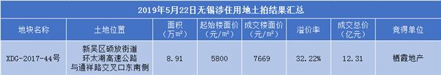 硕放3年地价涨3081元/㎡!新吴区地价各板块全面开花!