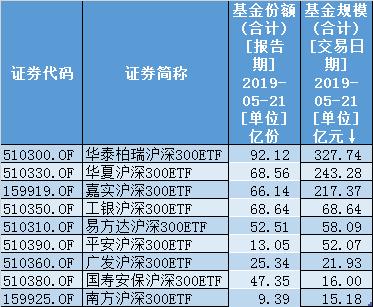 年内最大权益ETF:中兴通讯和中石油控股股东认购逾42亿
