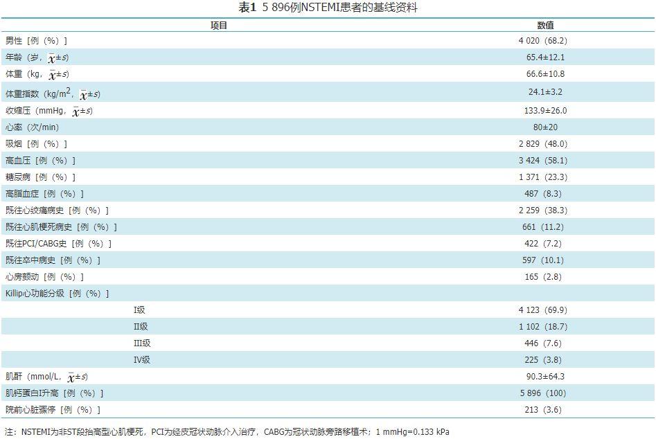 【临床研究】timi评分与grace评分对中国急性非st段抬高型心肌梗死