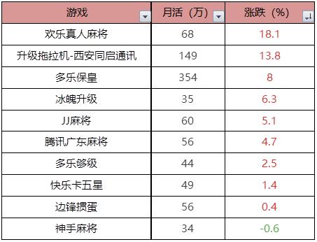 棋牌评测网4月棋牌冷却,通用棋牌迎来大幅增加 未命名 第6张