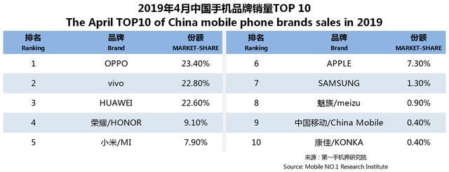 原创4月手机线下销量排名:华为冲击苹果市场份额,OPPOvivo依然前二