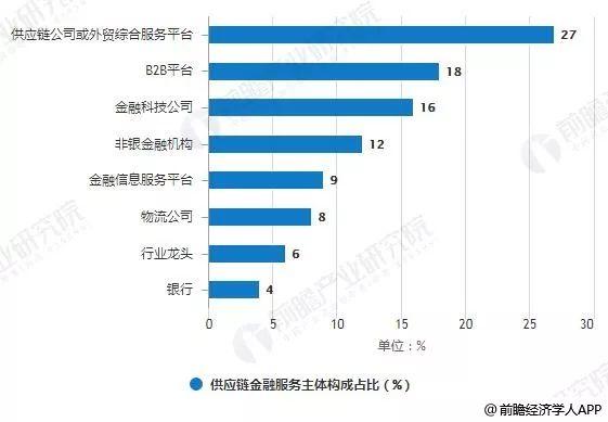 2019 经济金融形势_2019年中国供应链金融行业市场现状及趋势分析