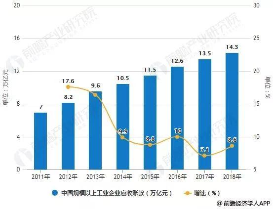 2019年金融经济形势_2019年中国供应链金融行业市场现状及趋势分析