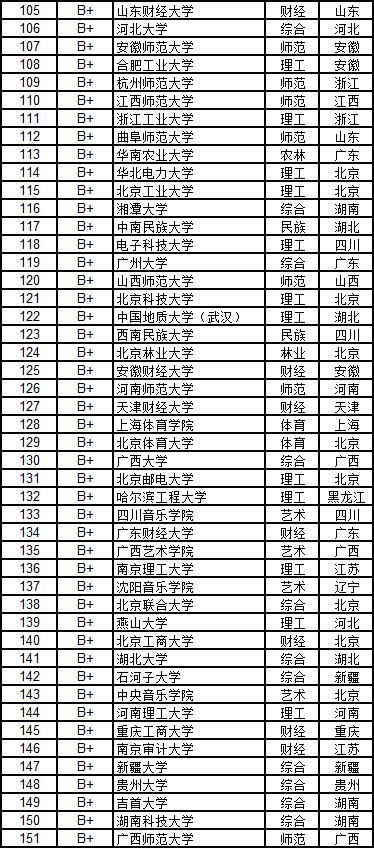 武书连2019中国大学学科门类排行榜