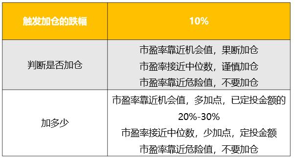 基金定投如何加仓可以看到上证综指近5年的市盈率情况