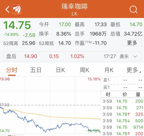 """直播app:瑞幸咖啡""""光速上市""""第四天破发!股价重挫近15%"""